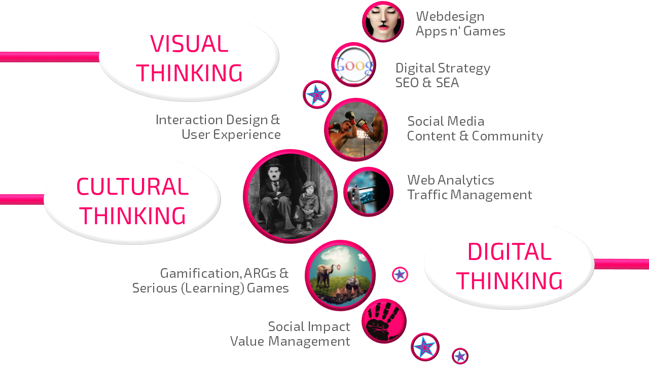 digitale fans-cultural thinking-digital-thinking-visual-thinking-services